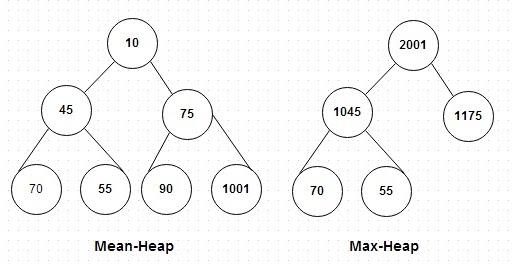 geekRai: Heap Data Structure