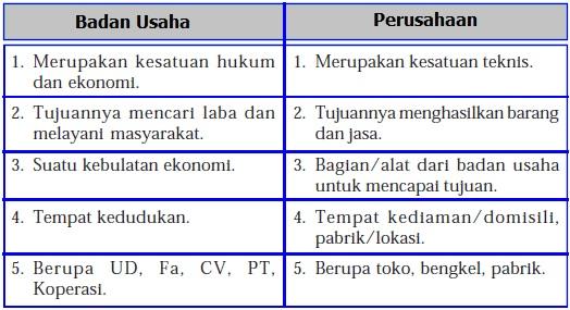 Perbedaan Badan Usaha dan Perusahaan