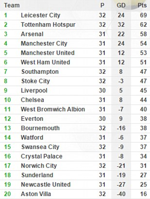 Welcome To Cynthia S Blog The English Premier League Table