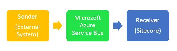 Azure Service Bus