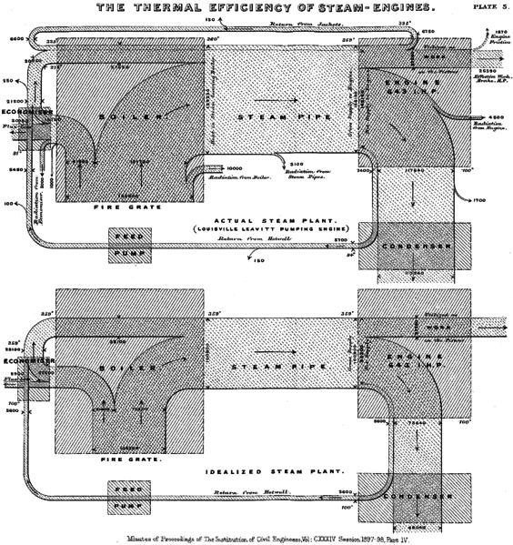 Fahmi pradana diagram sankey diagram scatter dan steeped area chart figure 13 efisiensi mesin uap ccuart Images