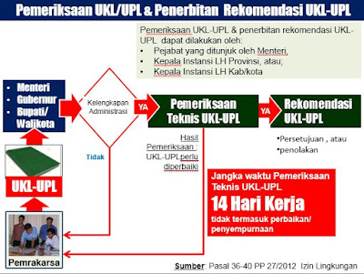 Prosedur Penyusunan UKL-UPL