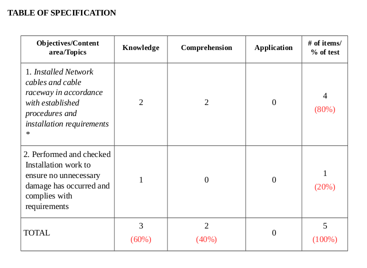 Trainers Methodology Hub Institutional Assessment Tool