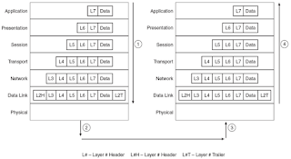 Komunikasi antar Komputer pada OSI Layer