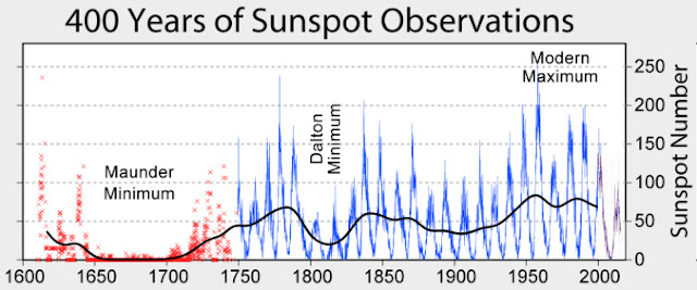 400 anos de observações de manchas solares