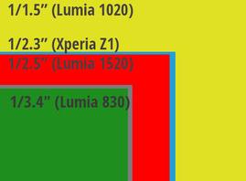 Lumia 830 sensor size