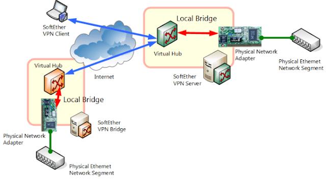 Apa itu  Repeater, Bridge dan  NIC  ?