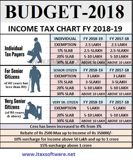 Download Automated All in One TDS on Salary for Private Employees for F.Y. 2018-19 With how to Save Income Tax for Salaried and Professionals for FY 2018-19?