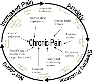 Living w/ Chronic Pain