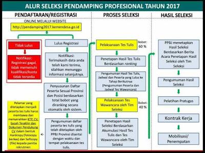 Rekrutmen Calon Tenaga Pendamping Profesional (TPP) Kemeterian Desa, Pembangunan Daerah Tertinggal dan Transmigrasi (Kemendesa PDTT) Republik Indonesia sudah dimulai sejak pukul 00.00 Wib Tanggal 26 Agustus 2017.