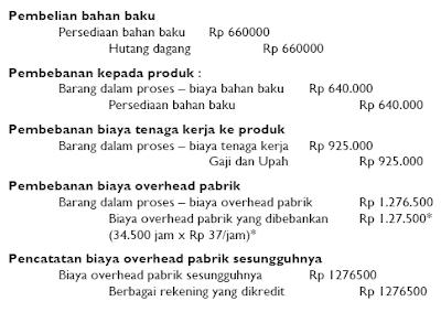 Prosedur Pencatatan Selisih Biaya Taksiran dengan Biaya Sesungguhnya 4
