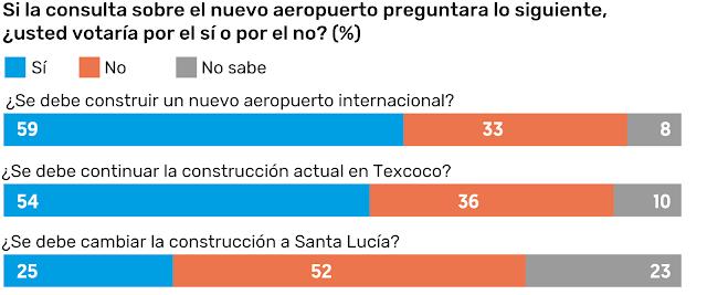 El 56% apoya continuar con el aeropuerto en Texcoco
