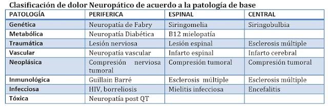 PATOLOGÍA & NEUROPATÍA