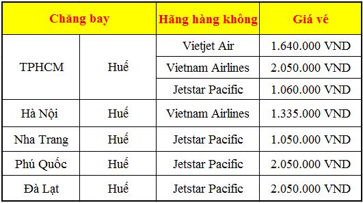 Vé máy bay tết 2017 đi Huế
