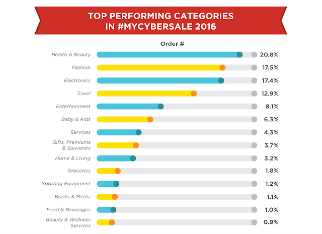 Top performing categories in #MYCYBERSALE 2016