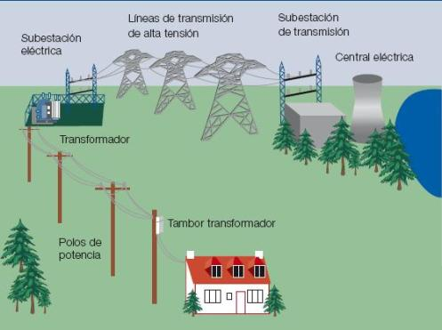 Obtencion Y Aprovechamiento De La Energia Beneficios Y