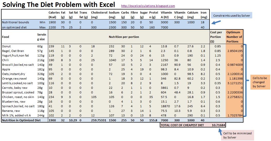 the diet problem excel calculations