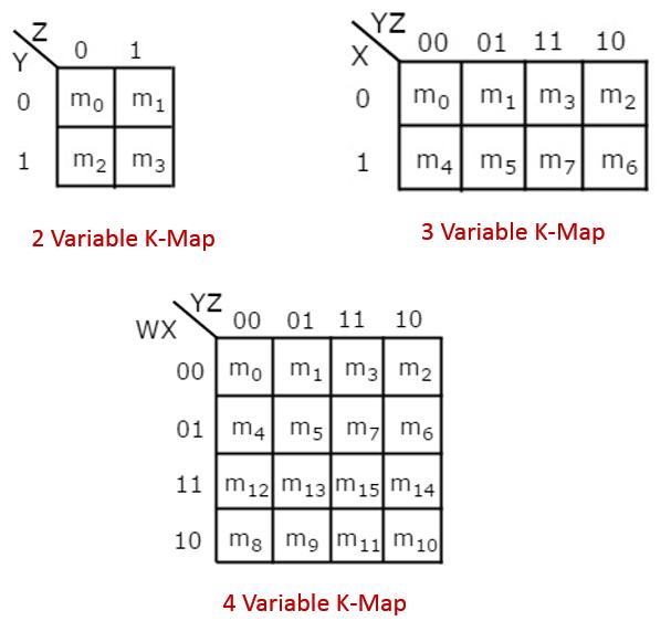 Boolean Alge on prime implicants k map, sop k map, 3 input k map, d flip flop k map, display 7-segment k map,