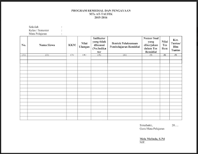Program Remedial dan Pengayaan Kurikulum 2013 SD, SMP, SMA