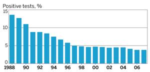 Decreasing number of positive tests