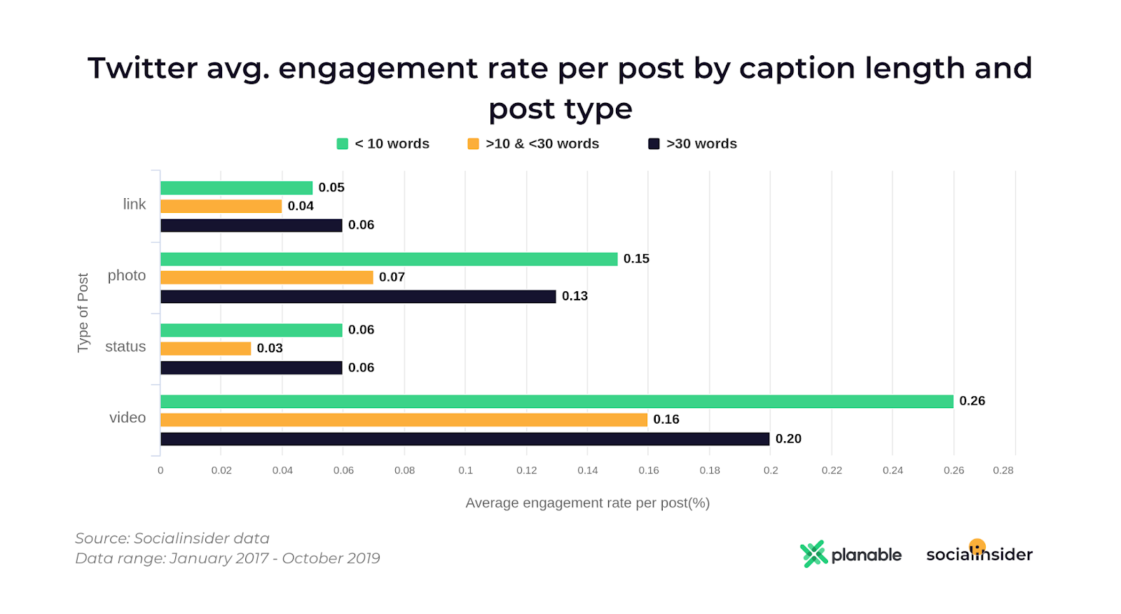 Twitter avg engagement by caption length and post type