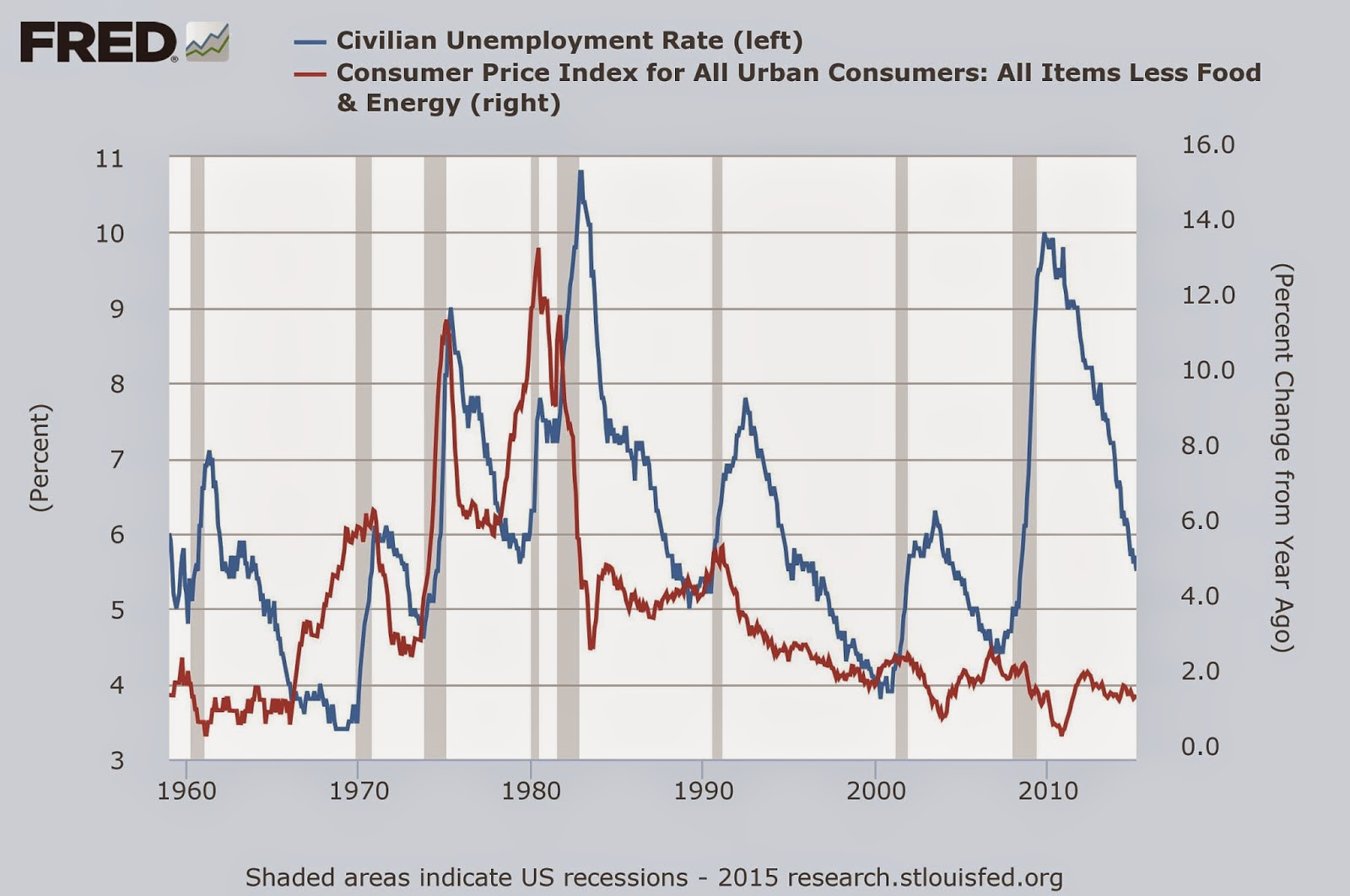 The four possible relationships between real wages and unemployment