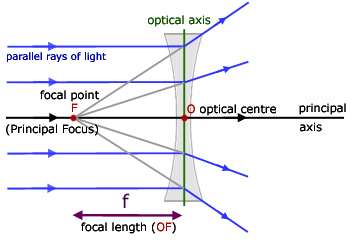 EduMission: Physics Form 4: Chapter 5 - Concave Lens Ray ...