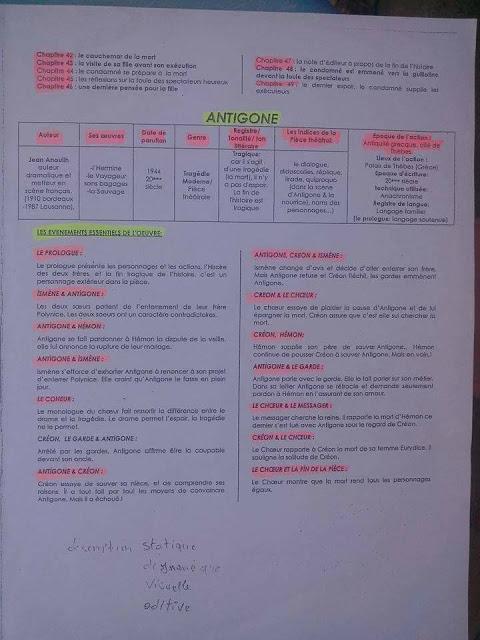 تلخيص جميع مؤلفات اللغة الفرنسية الأولى باك التهيئ للإمتحان