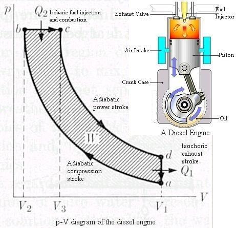 Wallpapers Machine: PV Diagram of Diesel Engine