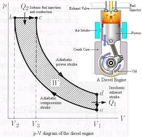 Wallpapers Machine: P-V Diagram of Diesel Engine