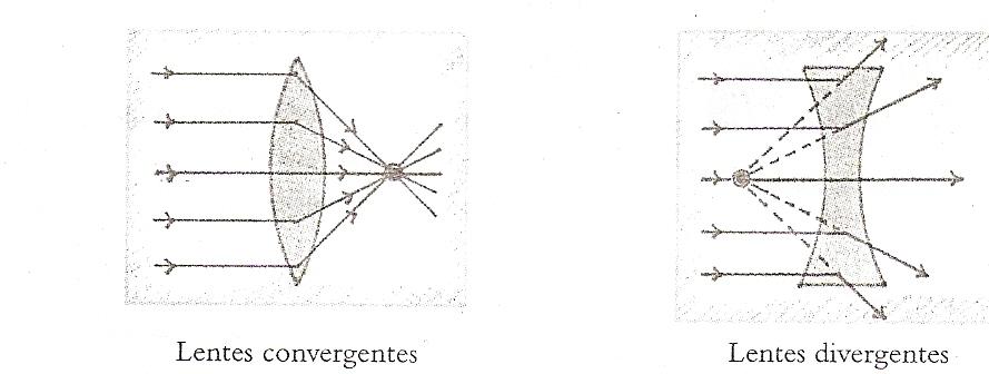 f39ca96415 De acuerdo con la dirección que siguen los rayos refractados cuando la luz  pasa a através de la lente, se clasifican en dos grandes grupos:  convergentes y ...