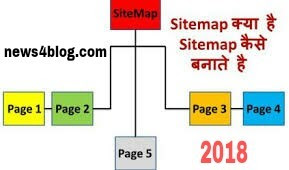 Sitemap क्या है how to creat 2018