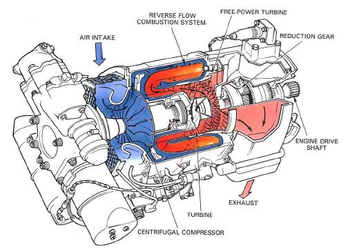 Model Aircraft Starting And Ignition Gas Turbine