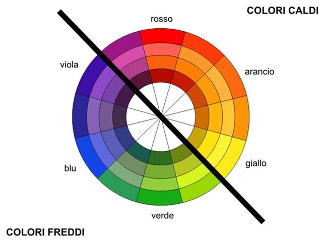 Come Abbinare I Colori Nell Arredamento Edilizia In Un Click