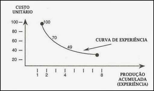 Curva de Experiência - Matriz BCG