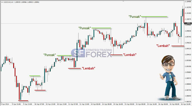 Strategi Forex Trading Indonesia