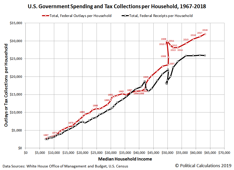 U.S. Government Spending and Tax Collections per Household, 1967-2018