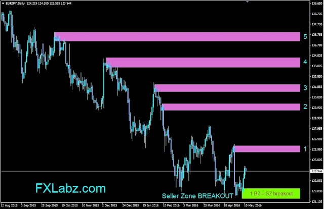 Forex Outlook, EURJPY Daily Chart