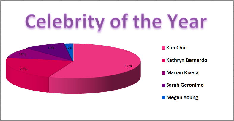 Yahoo Awards Celebrity of the Year Partial Standing
