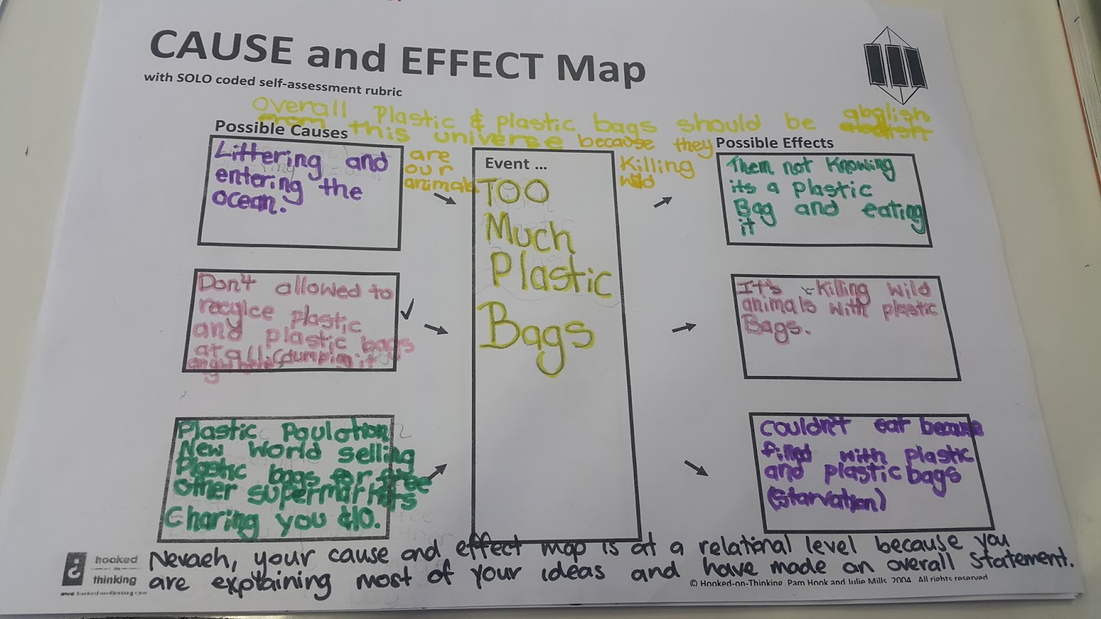 the causes and the possible effect It is one of the possible cause and effect essay topics the length of cause & effect essay can be something like 500-1000 words (2-3 pages) the size of the final cause/effect draft depends on the amount of causes and effects a writer decides to describe (body paragraphs) a reason/effect essay.