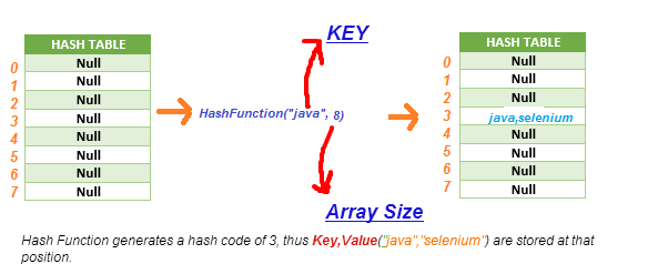 HashTable Example Java