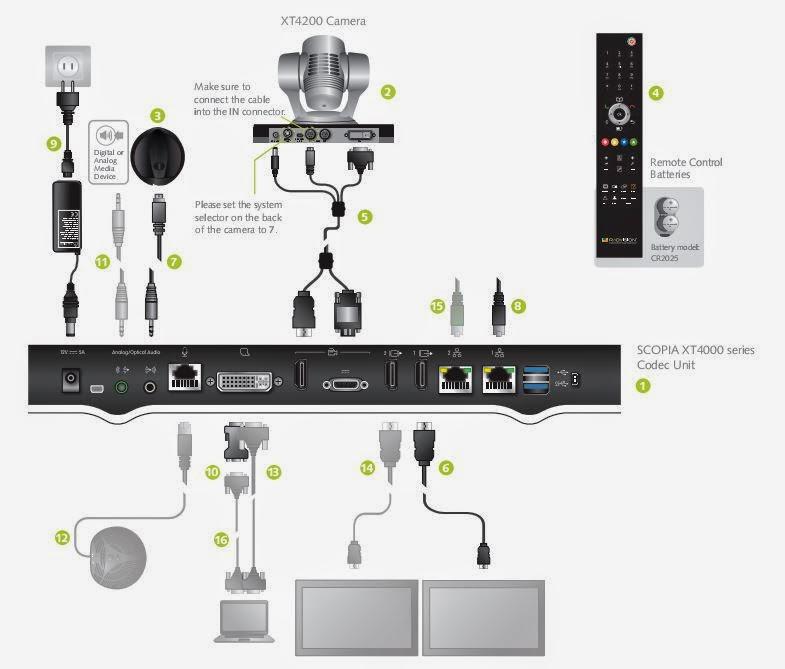 thiết bị hội nghị truyền hình radvision21