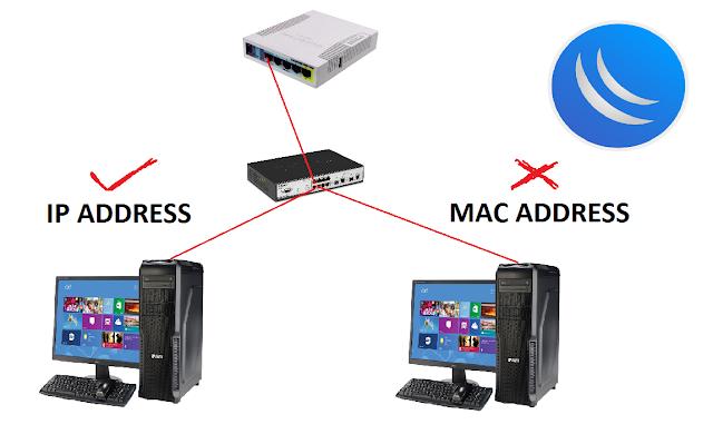 Cara Pengaman IP Address MikroTik Ketika Login Dengan Winbox