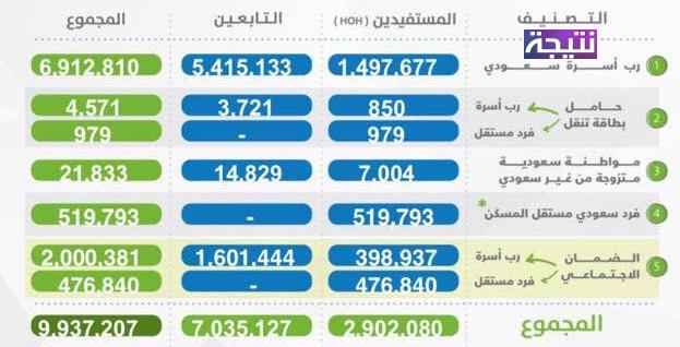 موقع حاسبة حساب المواطن وكيفية احتساب مقدار الدعم للمواطن