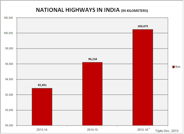 National Highways Length in India 2016