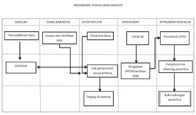 Mekanisme proses pelaksanaan penyaluran insentif