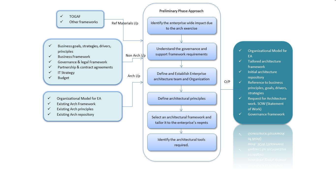 togaf framework diagram fan wiring adm preliminary phase chalapathi