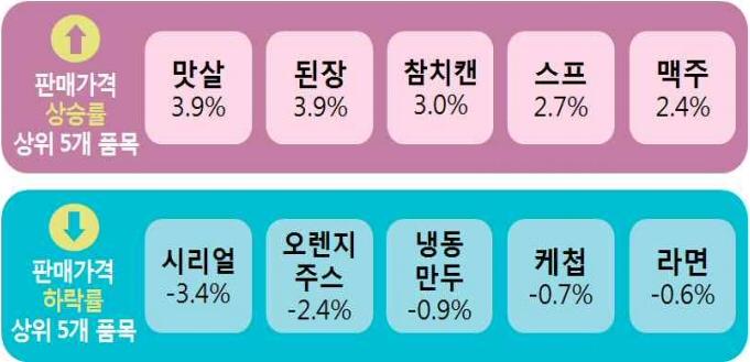 다소비 가공식품 30개 품목 2019년 4월 판매가격 조사 결과