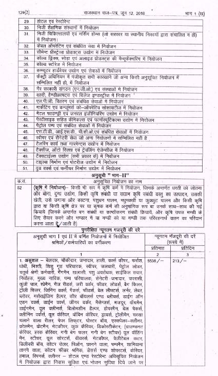 Transerve Advisors Pvt  Ltd  HR Knowledge Hub: Rajasthan