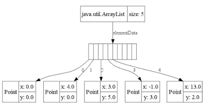 ArrayList in Java, Oracle Java Certifications, Oracle Java Tutorials and Materials